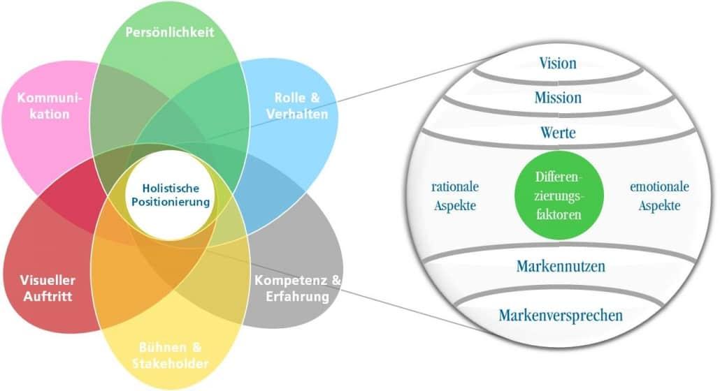 """Das holistische Markenmodell (links) und sein """"Kern"""" (rechts) [für Persönlichkeitsmarken adaptiert nach K. Schmidt 2003; Copyright NM Hammersen & Partner]"""