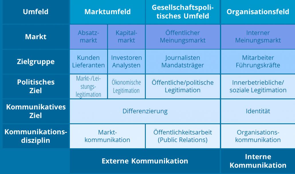 NM Hammersen und Partner_Feld der Unternehmenskommunikation