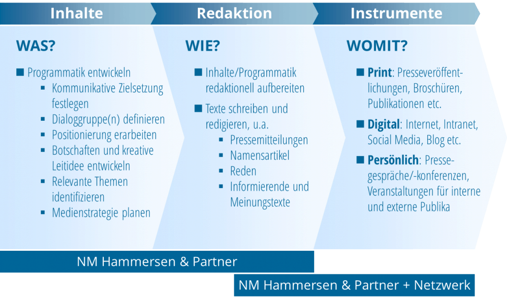 NM Hammersen und Partner_Geschäftssystem